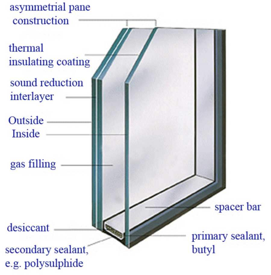 Understanding Sound Reduction Windows - Houston Window Experts